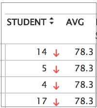 Student submissions and average