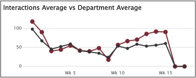 Interaction average versus department average graph screen shot