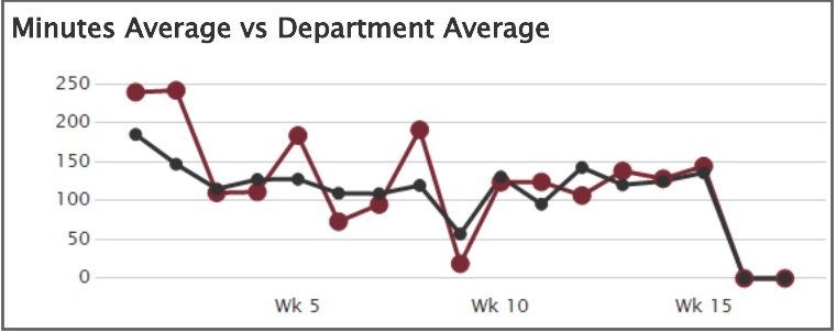 Minutes average versus department average graph screen shot