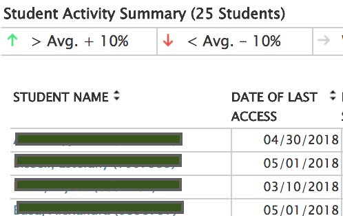Student name and ID number and Date of Last access column