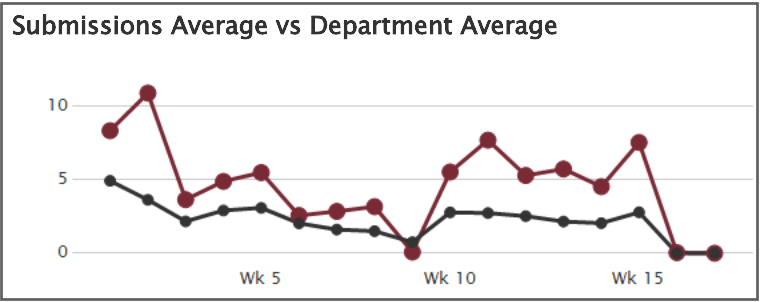 Submission average versus department average graph screen shot