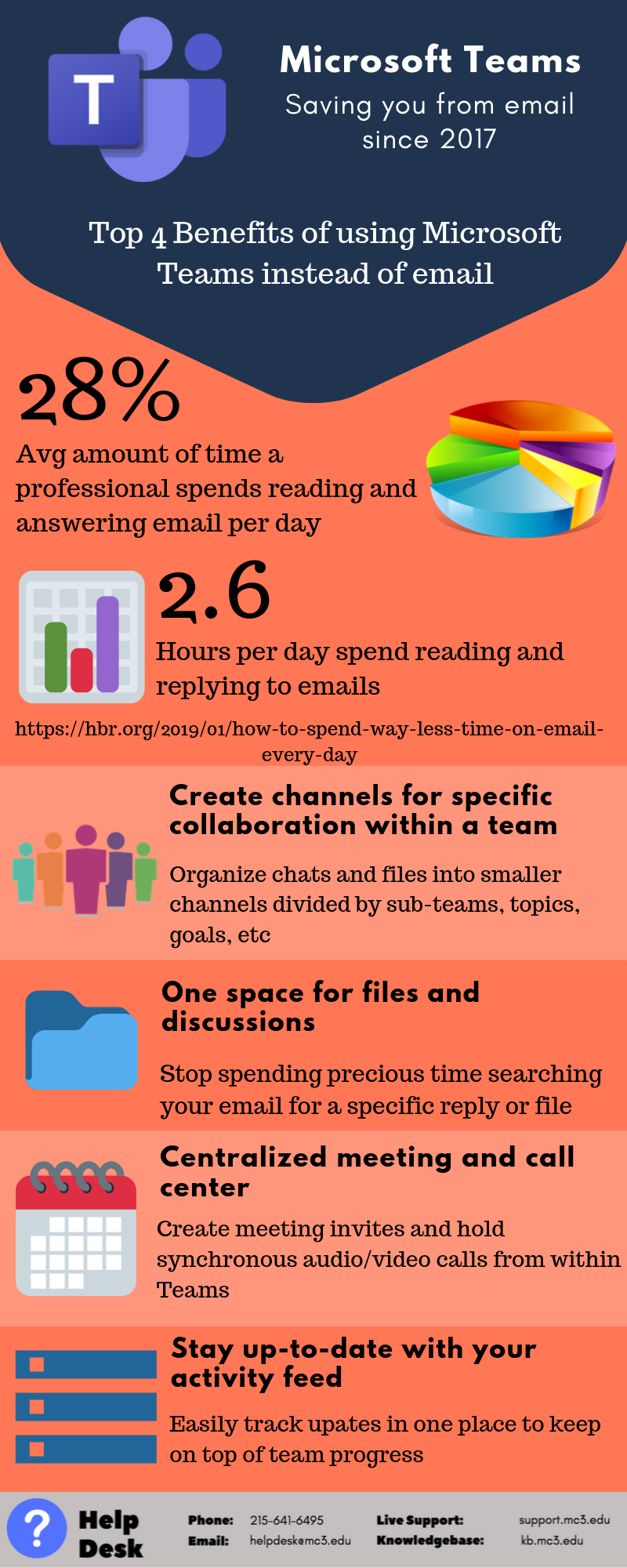 Title: Microsoft Teams - Saving you from email since 2017 Sub-header: Top 4 benefits of using Microsoft Teams instead of email  First block of information contains a generic image of a pie chart and that statistic that 28% is the average amount of time a professional spends reading and answering email per day. The second statistic include a generic image of a bar graph and the statistic that 2.6 hours per day is spent reading and replying to emails. The source is listed below these statistics, which is https://hbr.org/2019/01/how-to-spend-way-less-time-on-email-every-day   The first of four benefits is the ability to create channels for specific collaboration within a team. You can organize chats and files into smaller channels divided by sub-teams, topics, goals, etc.   The second of four benefits is there is one space for files and discussions. You can stop spending precious time searching your email for a specific reply or file.   The third of four benefits is a centralized meeting and call center. Create meeting invites and hold synchronous audio/video calls from within Teams.  The fourth of four benefits is staying up-to-date with your activity feed. Easily track updates in one place to keep on top of team progress.
