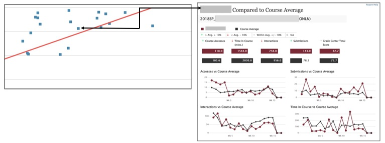 Scatter plot and student analytics screen shot