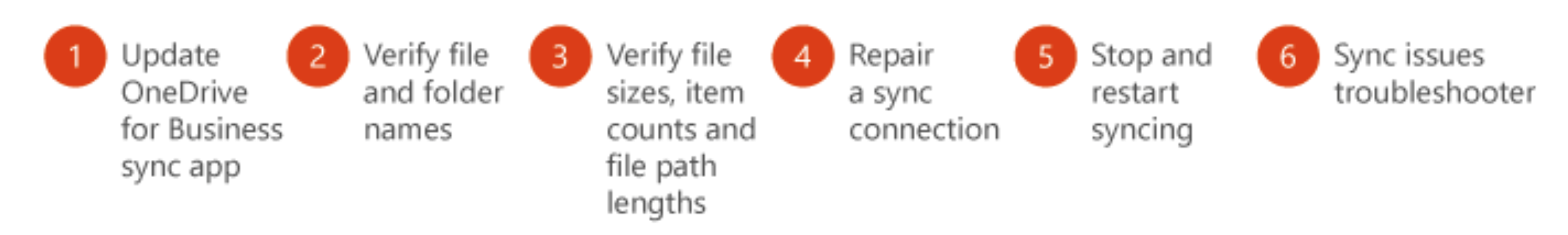 Office 365 - OneDrive for Business - Fixing sync problems