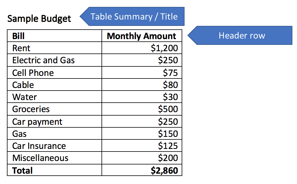 Sample table highlighting the title and header row.