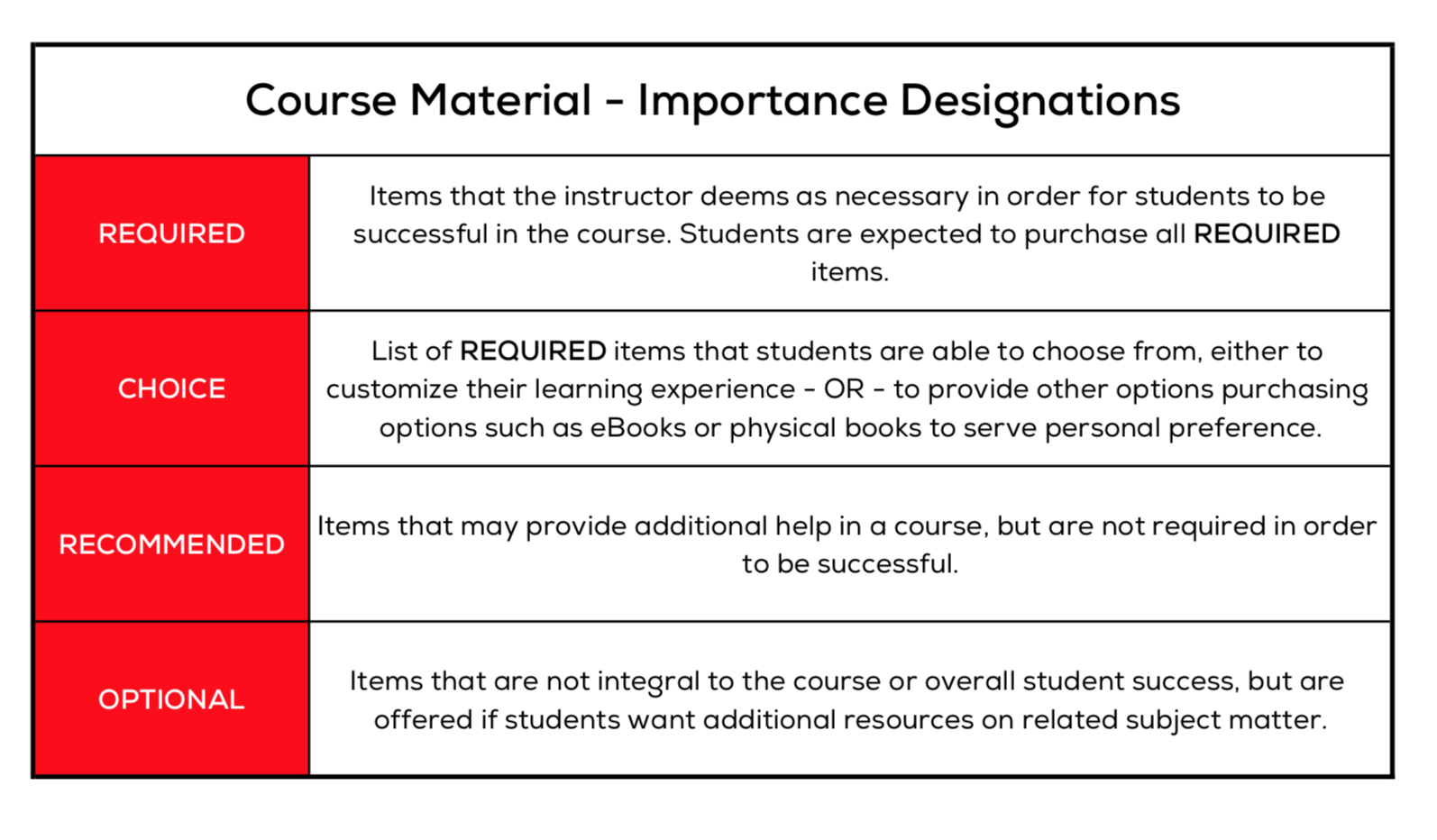 eCampus Important Course Material Designations