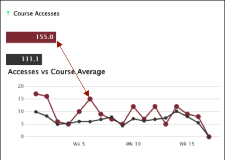 Course accesses chart