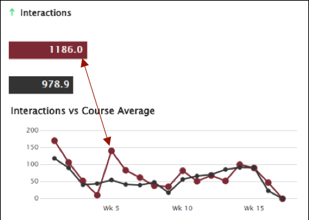 Course Interactions chart