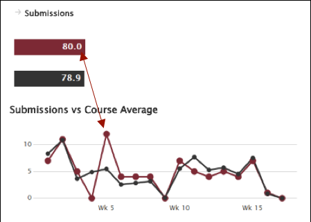 Course submissions chart