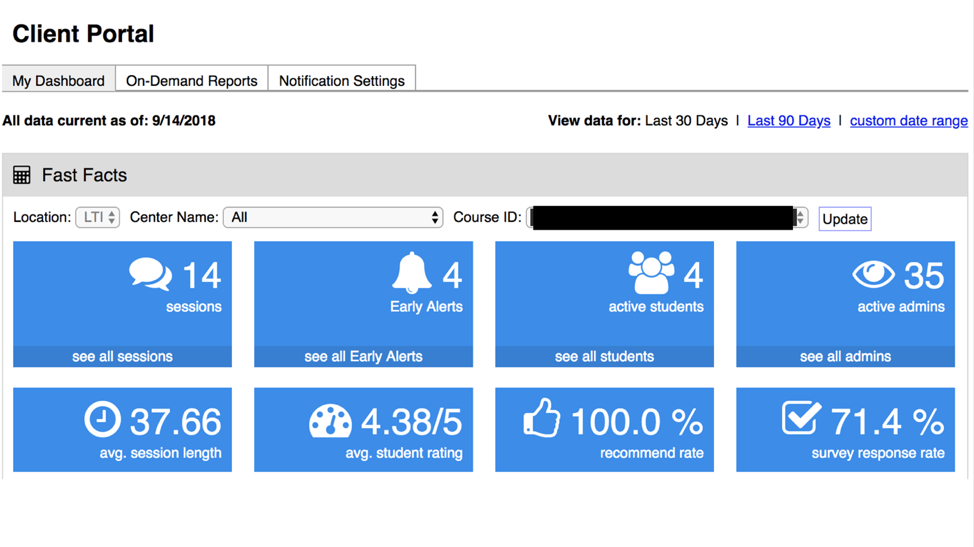 This is an image of the Client Portal dashboard, which has a Fast Facts areas with eight blue boxes in the middle all displaying different information and statistics. The eight boxes include sessions, early alerts, active students, active admins, average session length, average student rating, recommend rate, and survey response rate. Towards the top are three tabs My Dashboard, On-Demand reports, and Notification Settings.