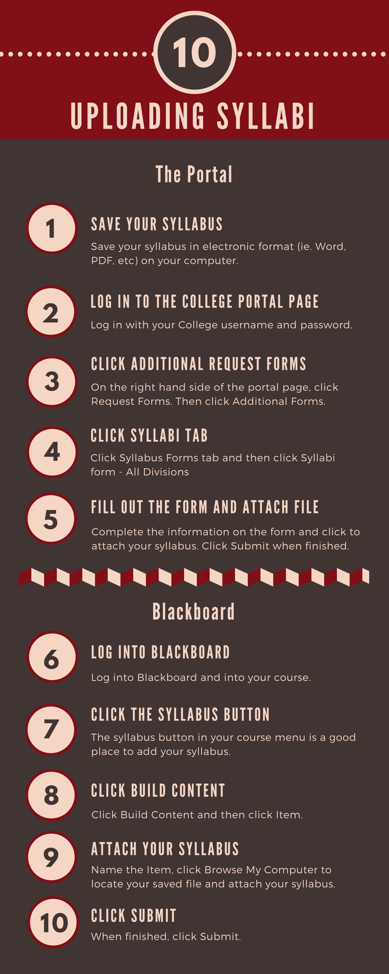 10 steps for uploading Syllabi. Save file, click on Request Forms, Click Additional Forms, click Syllabi all Divisions, fill out the form and attach file. Log into Blackboard, click Syllabus option, click Build Content and click Item, Give the Item a name and attach file. Click Submit when finished.